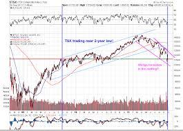 Tsx 50 Year Chart Tsx Simple Financial Analysis