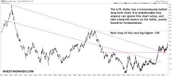 5 Reasons Why The Us Dollar Long Term Chart Is Bullish
