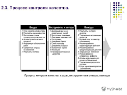 Презентация на тему МОДЕЛИРОВАНИЕ ПРОЦЕССОВ УПРАВЛЕНИЯ  9 Процесс контроля качества