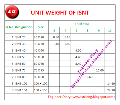 17 Steel Pipe Unit Weight Chart Unit Chart Pipe Steel Weight