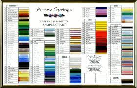 Chart Effetre Moretti 104 Coe Chart Color Chart Effetre