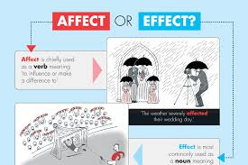 To sum it up: difference between affect and effect