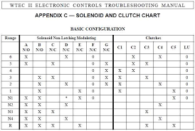 limping along with mr allison irv2 forums Allison Md 3060 Wiring Diagram click image for larger version name wtecii md3060 clutch chart jpg views 513 allison md3060 wiring diagram