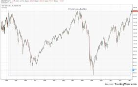 1995 Stock Market Chart Is This The 1995 Stock Market All Over Again See It Market