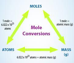 Mole Chart Chemistry Product Reaction Formulas
