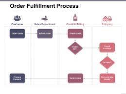 Order Process Slide Team