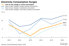 Chinese Growth Chart Chart Of The Day Chinese Electricity Consumption Growth