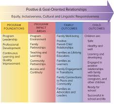 Family Engagement In Transitions Eclkc