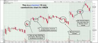 Amzn Candlestick Chart What The Hell Is Heiken Ashi Candle And How To Trade It