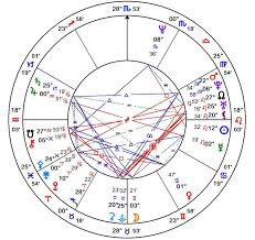 Natal Chart Reading Brookash I Will Give An Astrological Natal Chart Reading For 10 On Www Fiverr Com