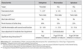 Use Of Non Vitamin K Antagonist Oral Anticoagulants Noac