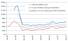 A Successful Year For The Lme Steel Billet Contract Steel