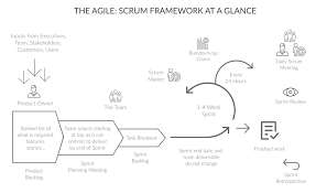 Agile Project Organization Chart Scrum Process Framework 25 Best Practices That Set Your