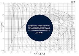 Mistral Associates Refrigerant Ph Chart Advice R717