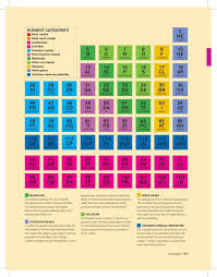Booktopia - The Periodic Table, An infographic guide to the ...
