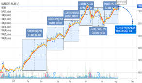 Mtn Share Price Chart Mtn Stock Price And Chart Nyse Mtn Tradingview