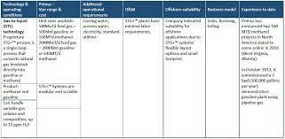 Scientific Articles Oil Gas Portal