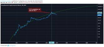 Bitcoin The Logarithmic Growth Curve By Dave The Wave