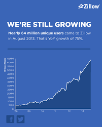 Zillow Chart Chart Zillow Tops 63 Million Visitors In August Geekwire