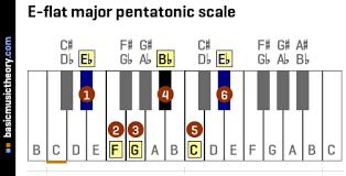 Basicmusictheory Com E Flat Major Pentatonic Scale