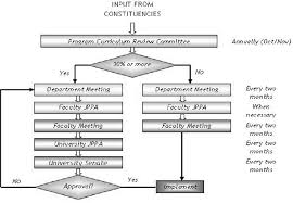 Flow Chart Of Curriculum And Syllabus Review Process