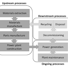 Plant Life Cycle Flow Chart 8 Process Flow Diagram Of Different Life Cycle Stages Of A