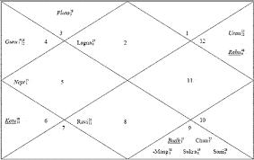 Buddhist Astrology Birth Chart Osho Rajneesh The Perfect Teacher