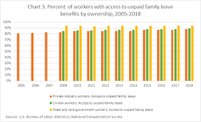 Annual Leave Chart 2018 Fact Sheet Family Leave Benefits In The United States