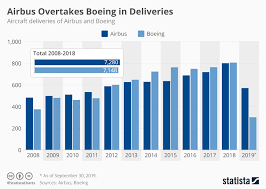 Boeing Aircraft Size Chart Chart Airbus Overtakes Boeing In Deliveries Statista