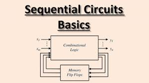 Flip Flops In Logic Design Sequential Circuits Basics