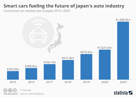 Chart Smart Cars Fueling The Future Of Japans Auto