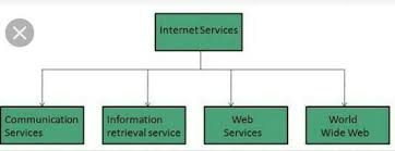 Make A Chart On Internet Services Brainly In