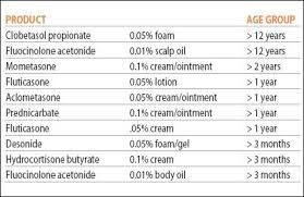Topical Steroid Classification Chart Topical Steroids 101 Itsan