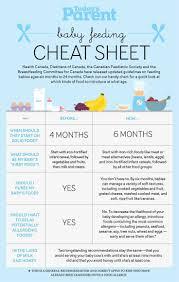 Infographic Baby Feeding Cheat Sheet Baby Feeding Baby