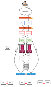 Ha Architecture Design Citrix Xendesktop 7 X High Availability Virtual Tarzan