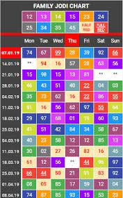 Jodi Chart Main Mumbai Chart Access