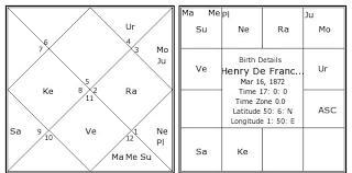 Henry De France Birth Chart Henry De France Kundli