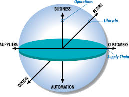 collaborative manufacturing management cmm model arc advisory  collaborative management model