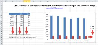 Creating Dynamic Charts In Excel That Resize Using The