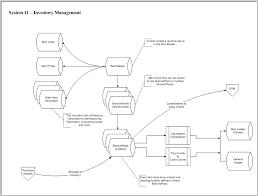 Warehouse Management Process Flow Chart Ppt Jd Edwards Inventory Management Flowchart Enterpriseone
