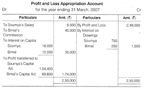 2 Accountancy Chapter 2 Accounting For Partnership Basic