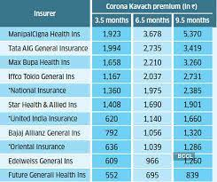 Compare top policies from $30/month! Covid Kavach Insurance How Much Premium Will You Pay For Indemnity Type Covid Kavach Health Insurance The Economic Times