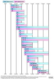 Speech Sound Development Chart Facebook Lay Chart