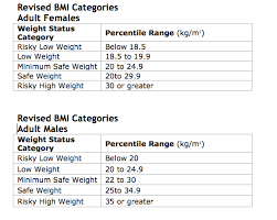 The New Improved Bmi Psychology Today