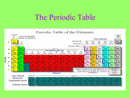 History of the Periodic Table (Chapter 5. 1) - ppt video online ...
