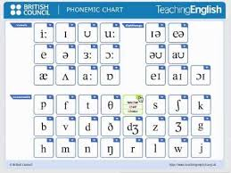 The Phonetic Chart Explained British Council Phonemic Chart