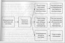 Маркетинг Типичные ошибки планирования детальное и сетевое  Сетевые диаграммы отображают сетевую модель в графическом виде как множество вершин соответствующих работам связанных линиями представляющими взаимосвязи