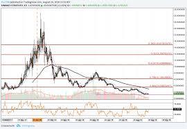 Stratis Price Analysis Strat Meets Support Trading Below