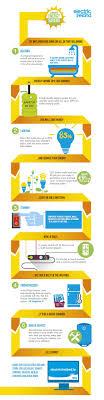 Summer Energy Saving Tips Infographic
