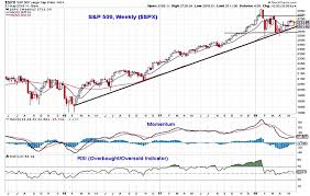 Stock Chart Indicators U S Equities Weekly Update Bulls Need A Surge In Momentum